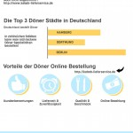 Döner Kebab Preise in Deutschland - Infografik