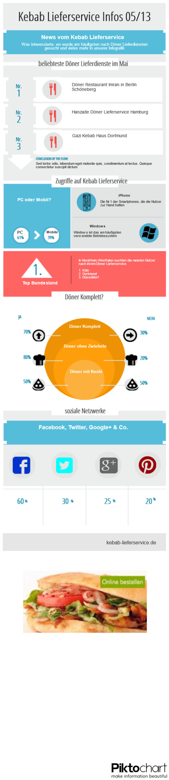 Infografik: Best of Döner Lieferservice im Mai, was interessierte am meisten?